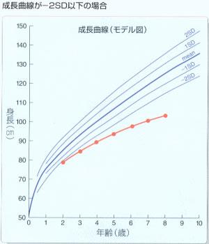 標準成長曲線